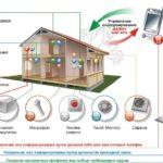 Как повысить эффективность охранной сигнализации в частном доме?